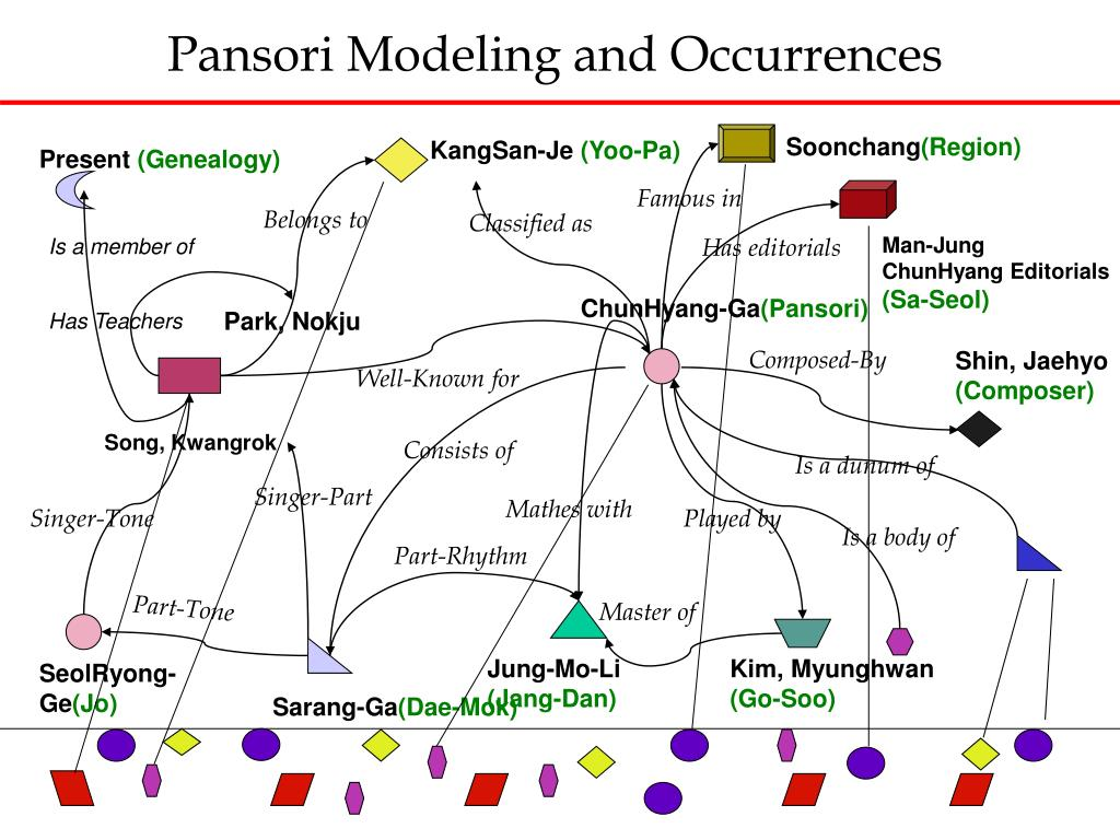 Pansori Modeling and Occurrences