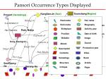 pansori occurrence types displayed