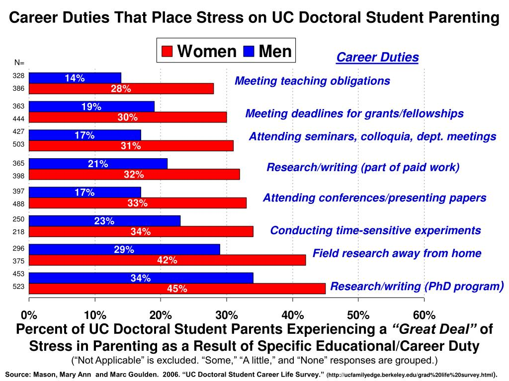 Career Duties That Place Stress on UC Doctoral Student Parenting