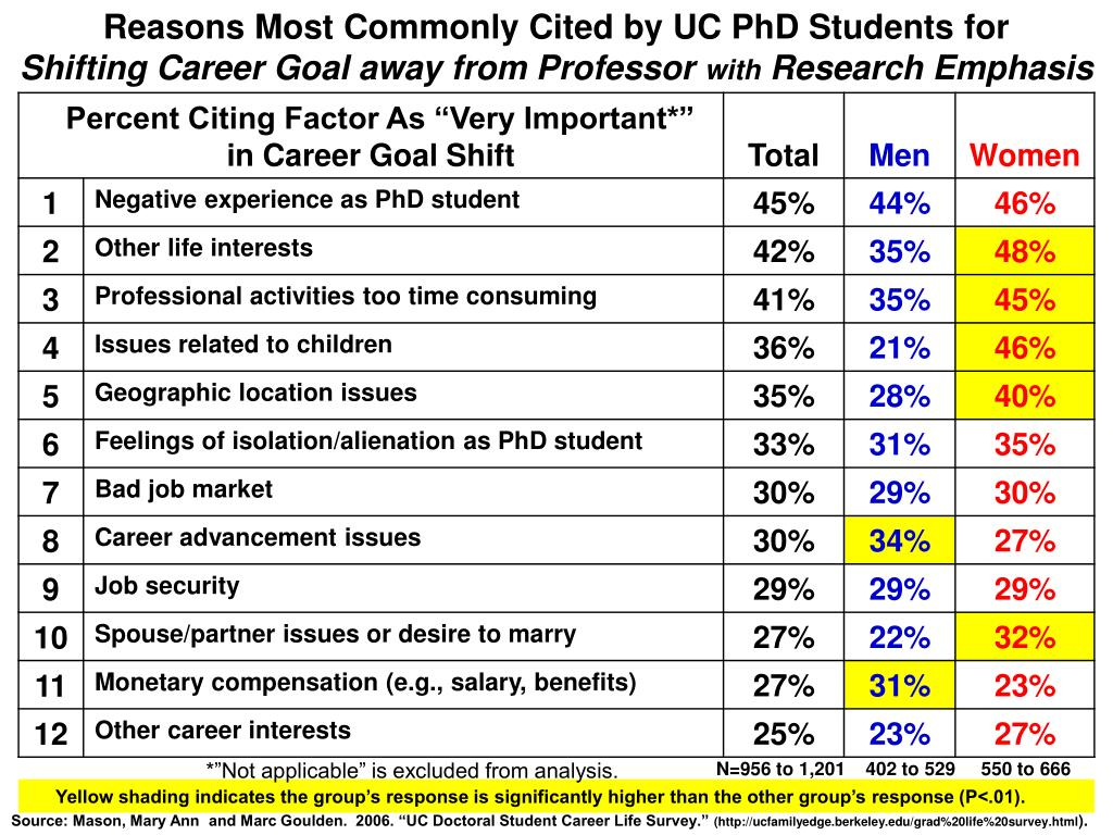 Reasons Most Commonly Cited by UC PhD Students for