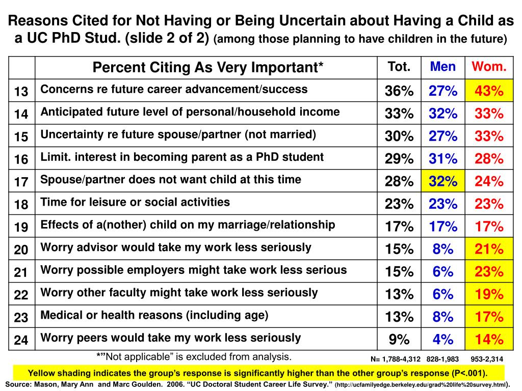 Reasons Cited for Not Having or Being Uncertain about Having a Child as a UC PhD Stud. (slide 2 of 2)