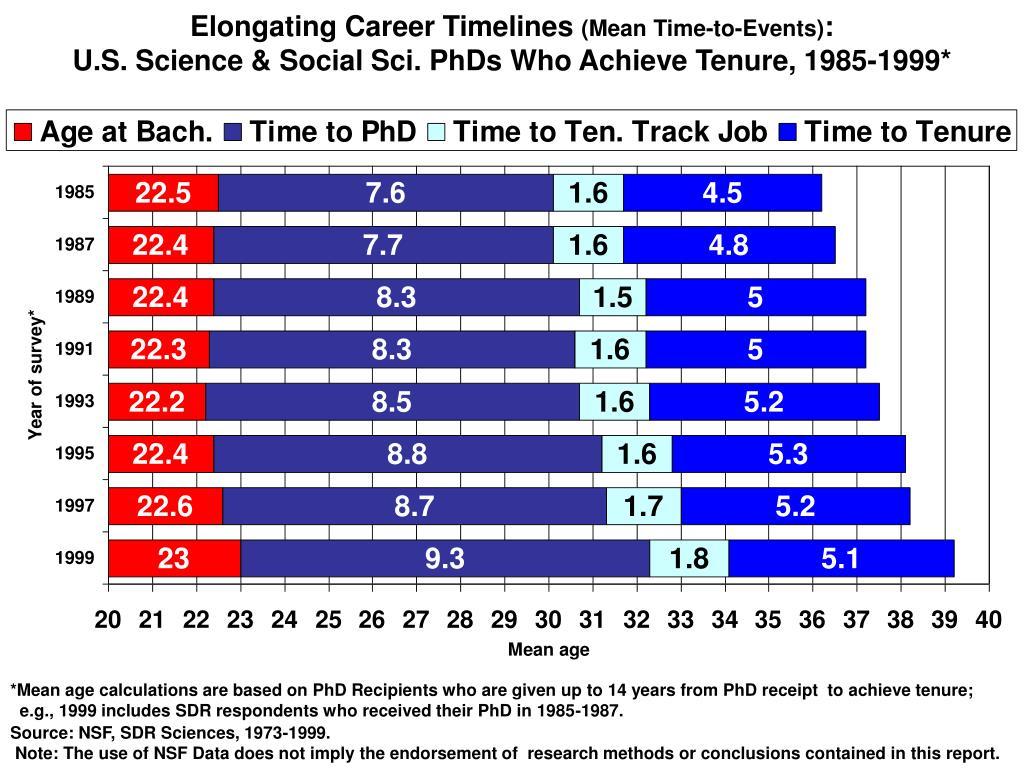 Elongating Career Timelines