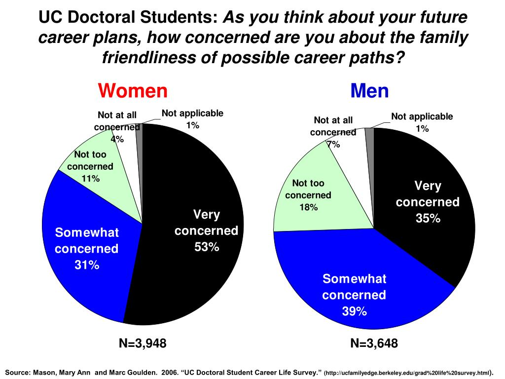 UC Doctoral Students: