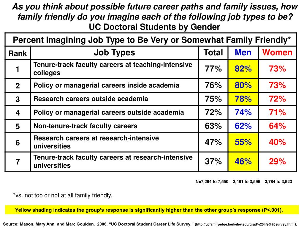 As you think about possible future career paths and family issues, how family friendly do you imagine each of the following job types to be?