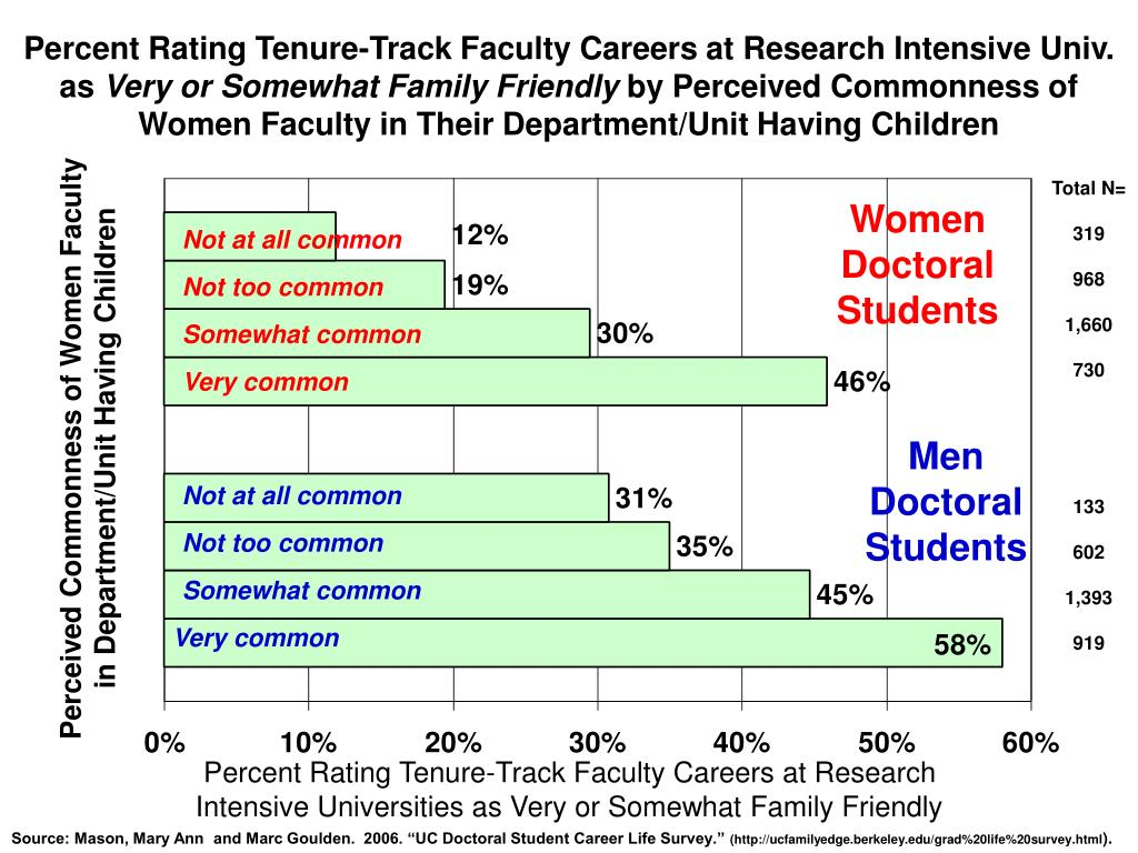 Percent Rating Tenure-Track Faculty Careers at Research Intensive Univ. as