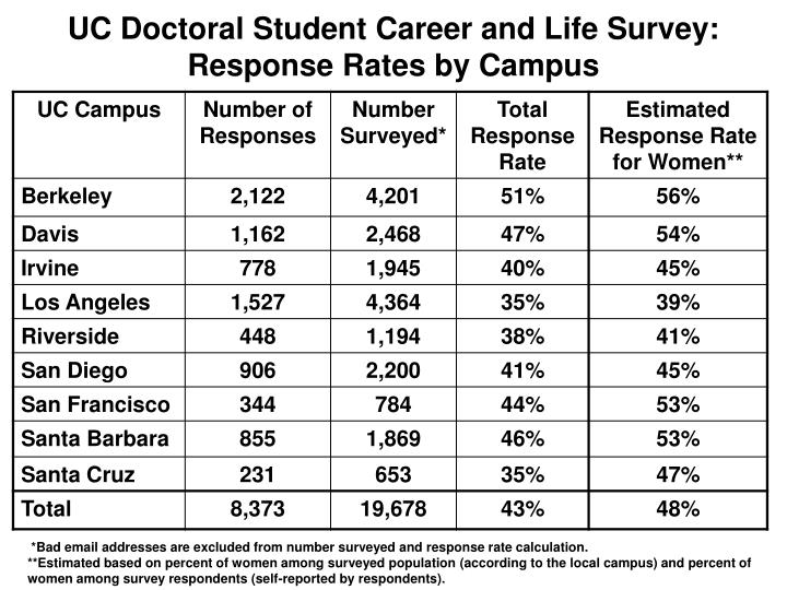 Uc doctoral student career and life survey response rates by campus