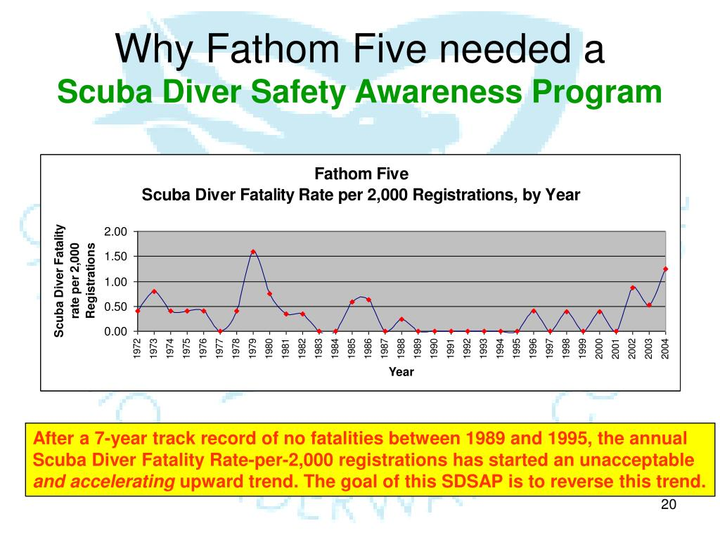 Why Fathom Five needed a