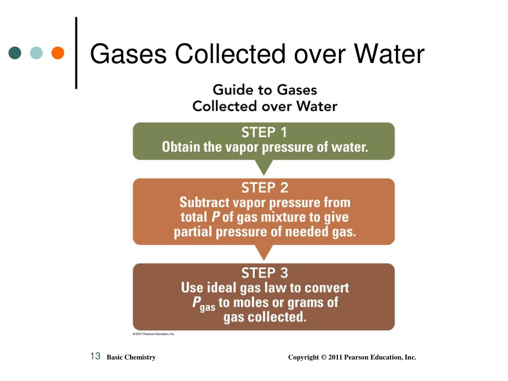 Gases Collected over Water