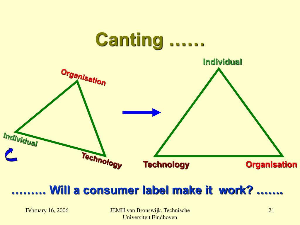 Canting ……