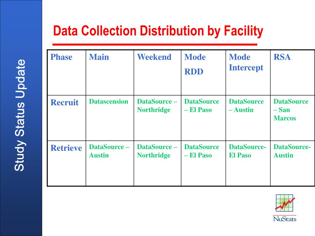 Data Collection Distribution by Facility