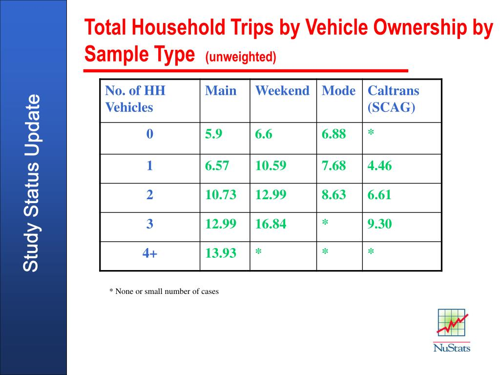 Total Household Trips by Vehicle Ownership by Sample Type