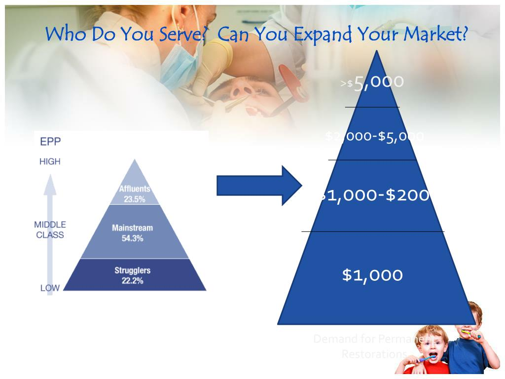 Who Do You Serve?  Can You Expand Your Market?