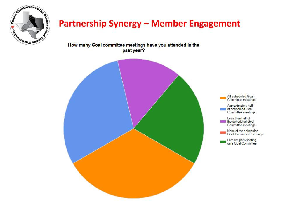 Partnership Synergy – Member Engagement