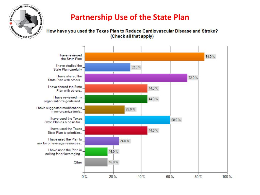 Partnership Use of the State Plan