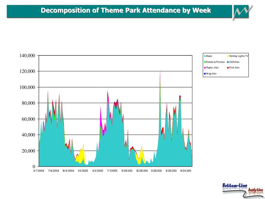 Decomposition of Theme Park Attendance by Week