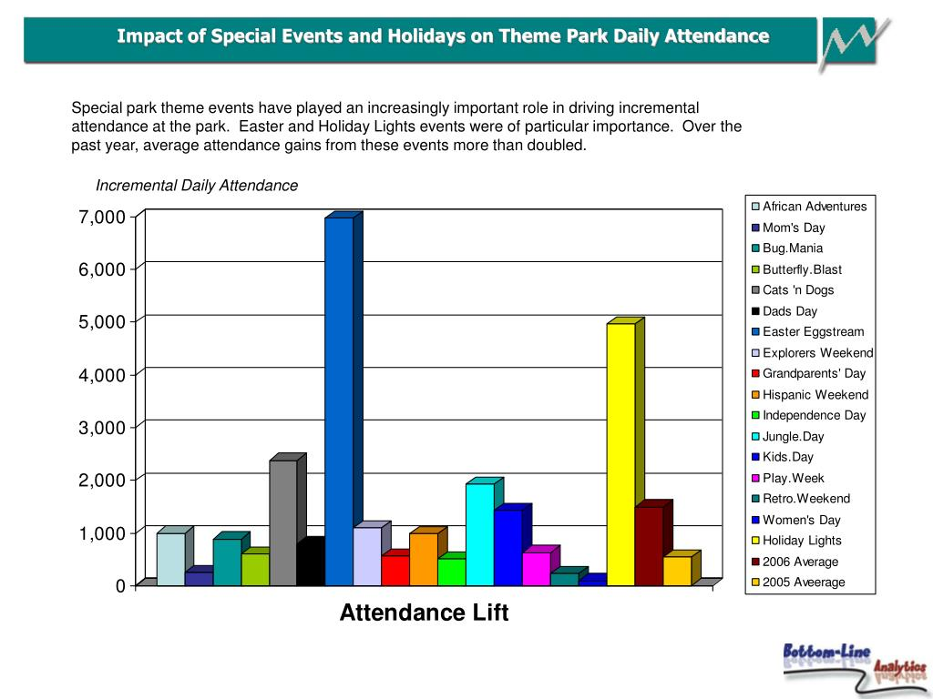 Impact of Special Events and Holidays on Theme Park Daily Attendance