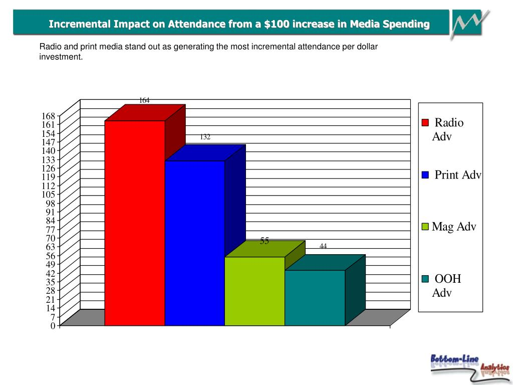 Incremental Impact on Attendance from a $100 increase in Media Spending