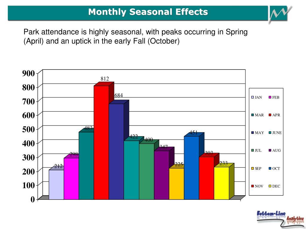 Monthly Seasonal Effects