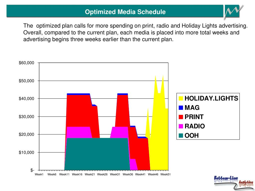 Optimized Media Schedule