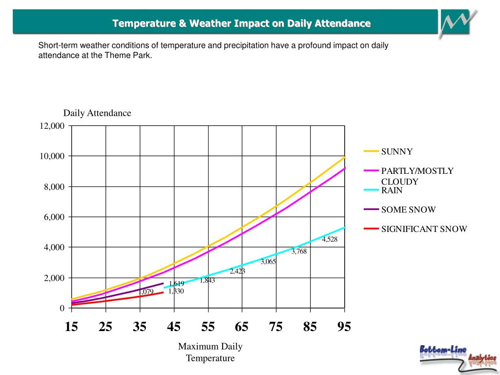 Temperature & Weather Impact on Daily Attendance