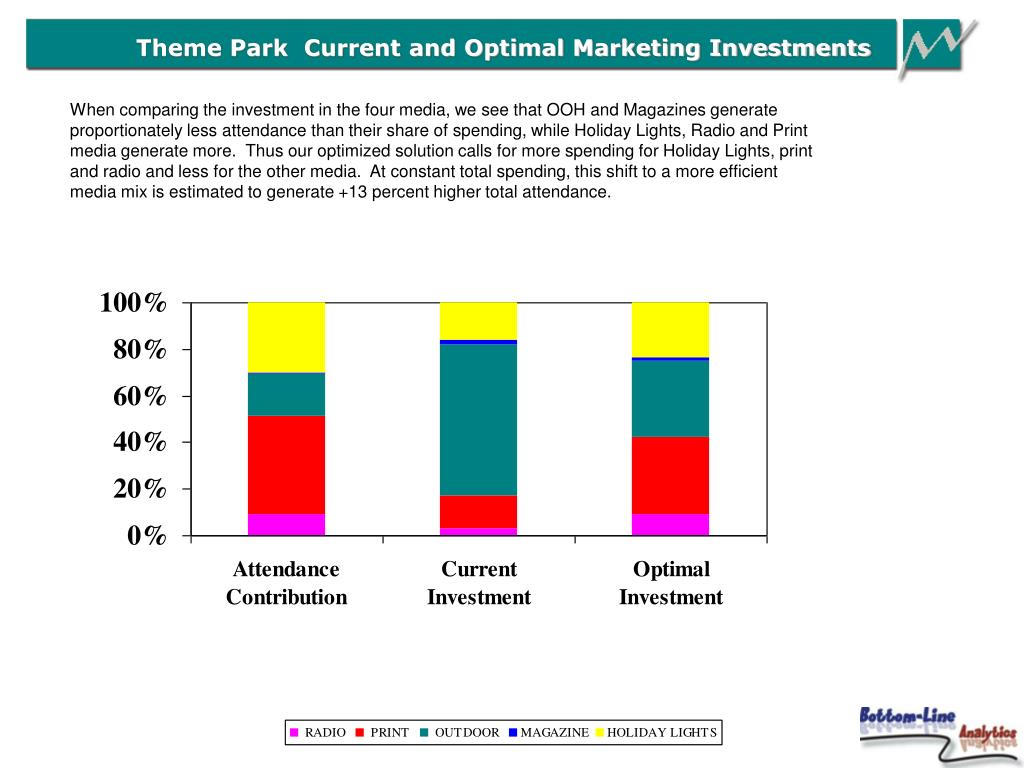 Theme Park  Current and Optimal Marketing Investments
