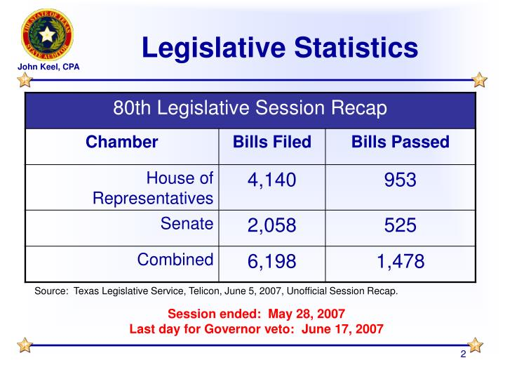 Legislative statistics
