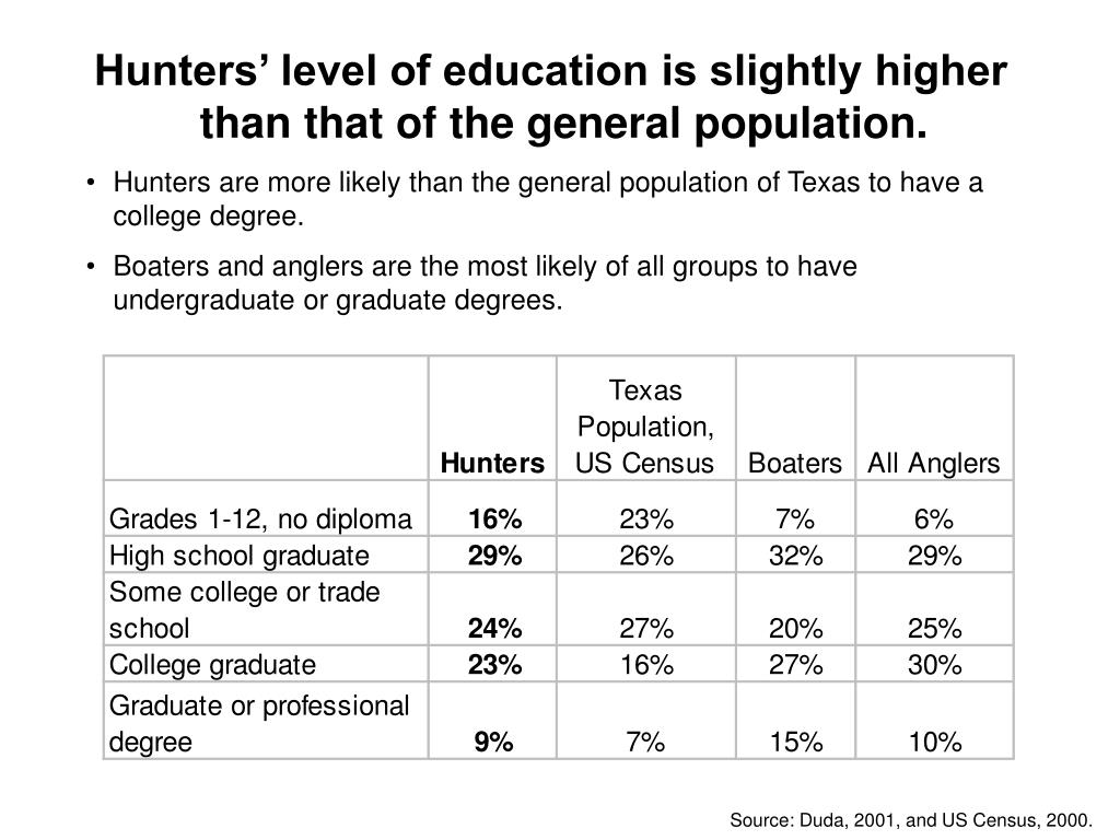 Hunters' level of education is slightly higher than that of the general population.