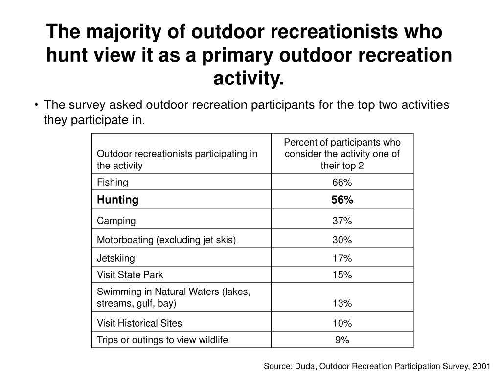 The majority of outdoor recreationists who hunt view it as a primary outdoor recreation activity.