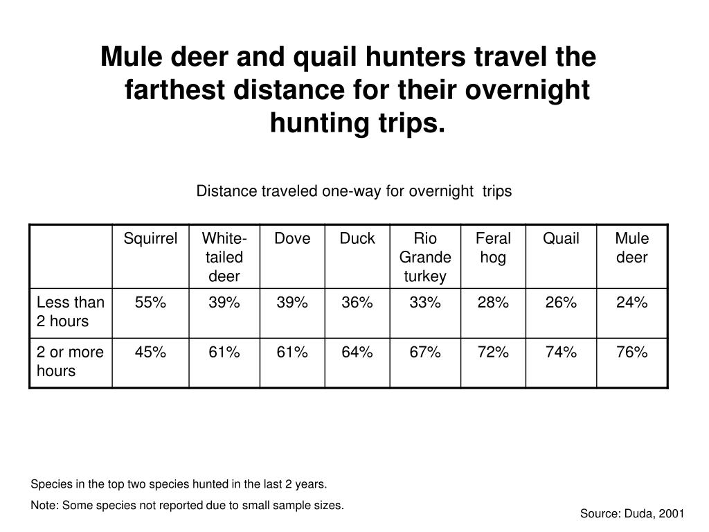 Mule deer and quail hunters travel the farthest distance for their overnight hunting trips.