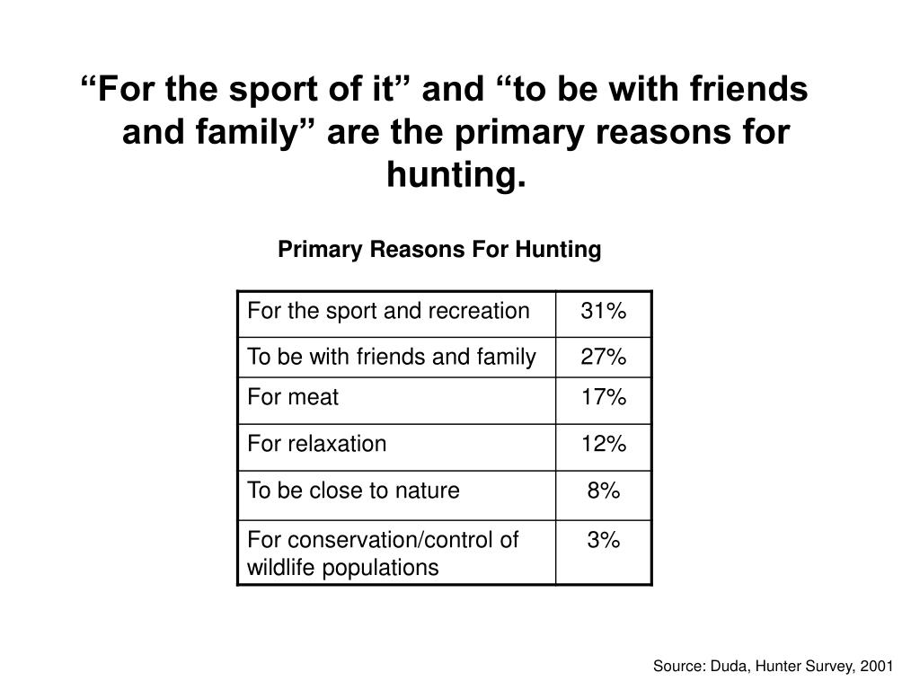 """For the sport of it"" and ""to be with friends and family"" are the primary reasons for hunting."