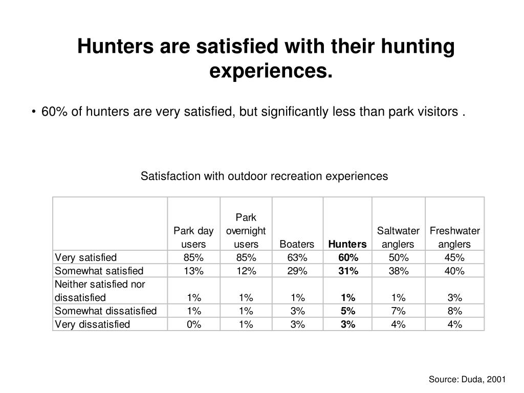 Hunters are satisfied with their hunting experiences.