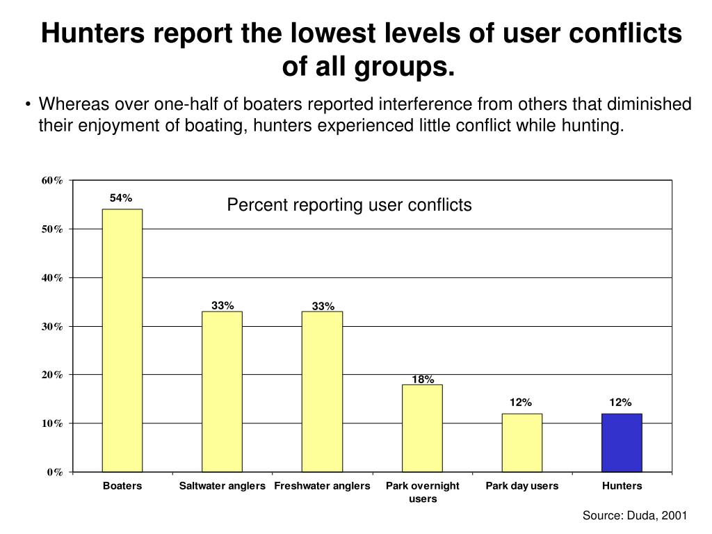 Hunters report the lowest levels of user conflicts of all groups.
