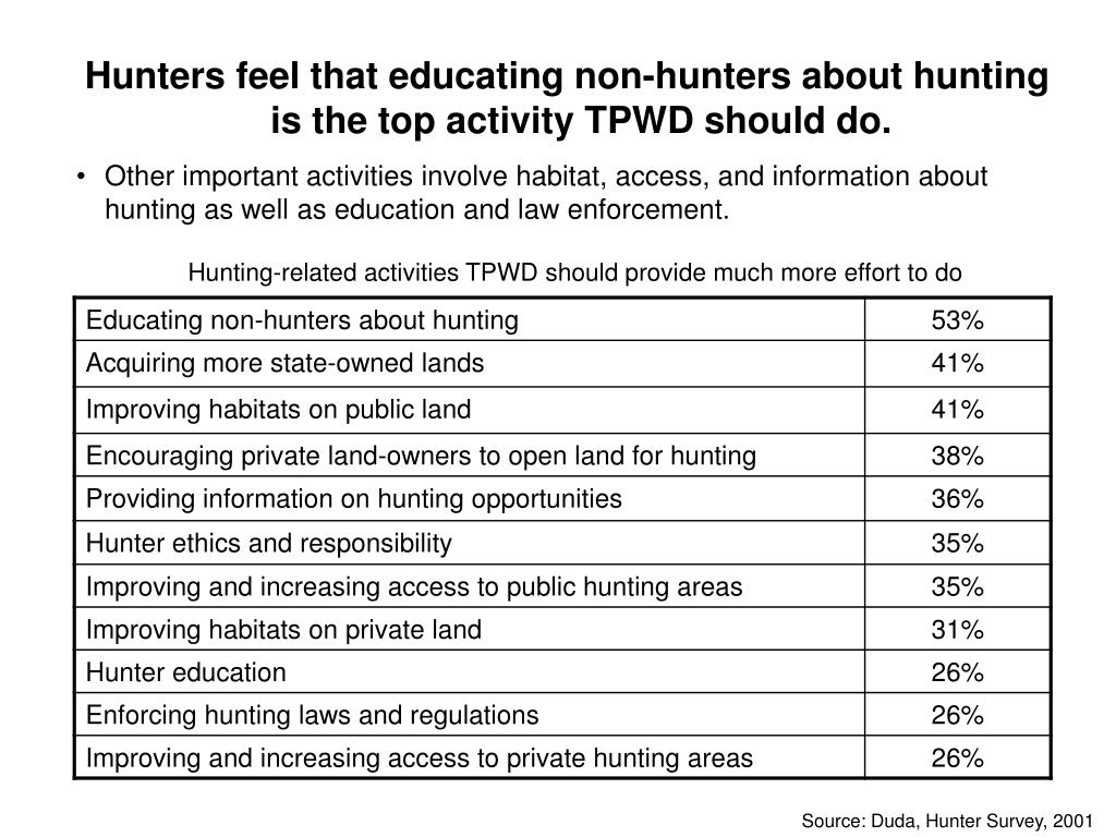 Hunters feel that educating non-hunters about hunting is the top activity TPWD should do.