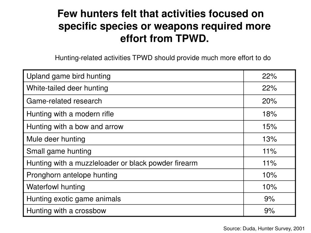 Few hunters felt that activities focused on specific species or weapons required more effort from TPWD.