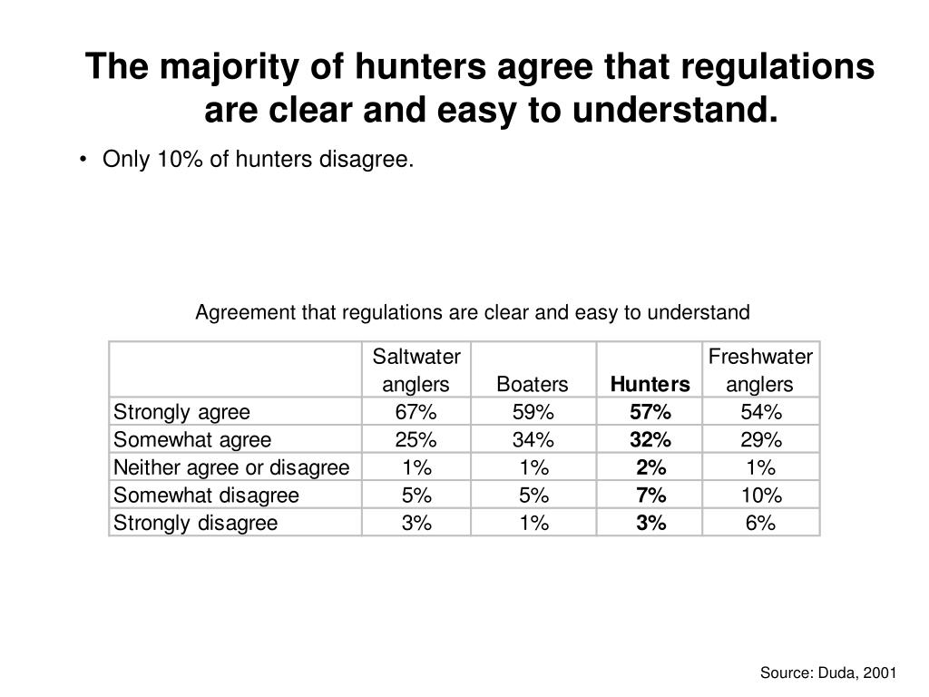 The majority of hunters agree that regulations are clear and easy to understand.