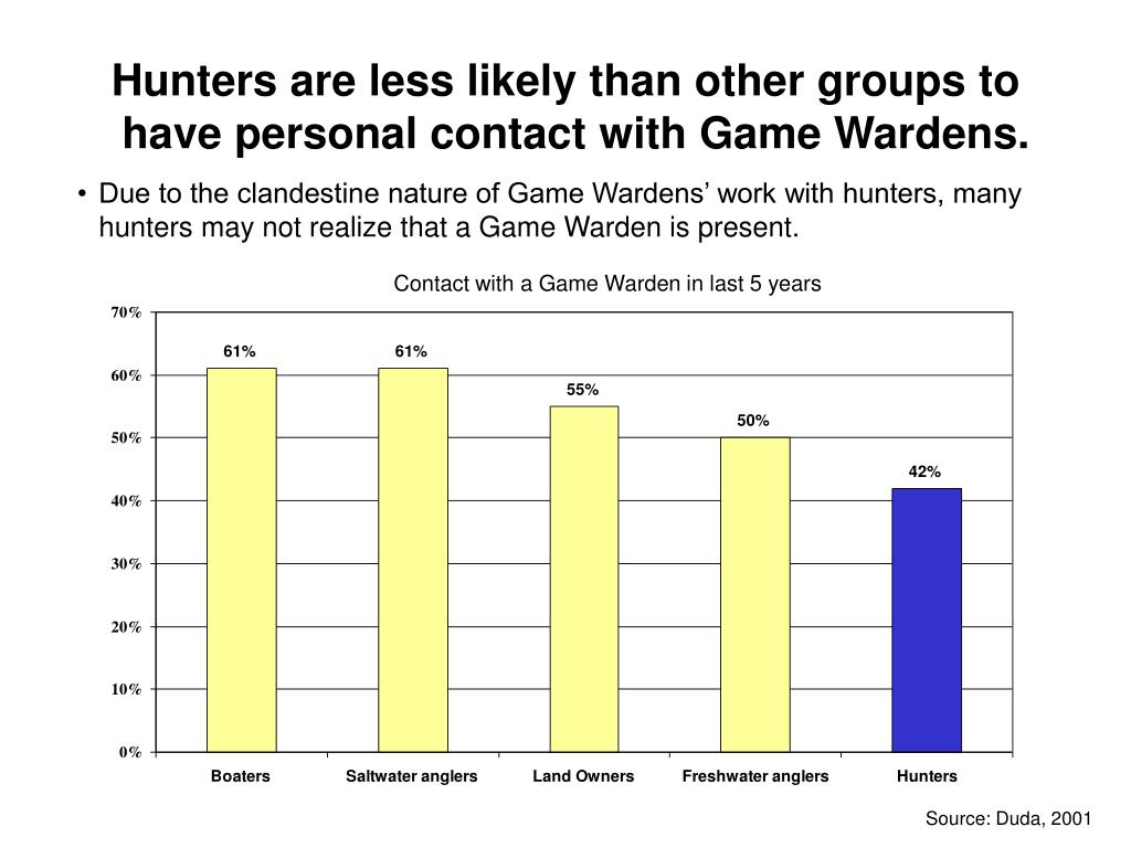Hunters are less likely than other groups to have personal contact with Game Wardens.