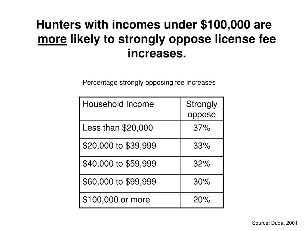 Hunters with incomes under $100,000 are