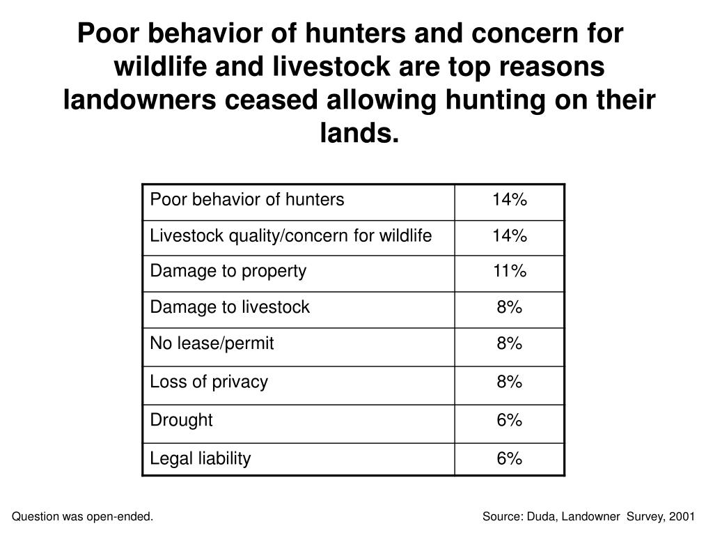 Poor behavior of hunters and concern for wildlife and livestock are top reasons landowners ceased allowing hunting on their lands.