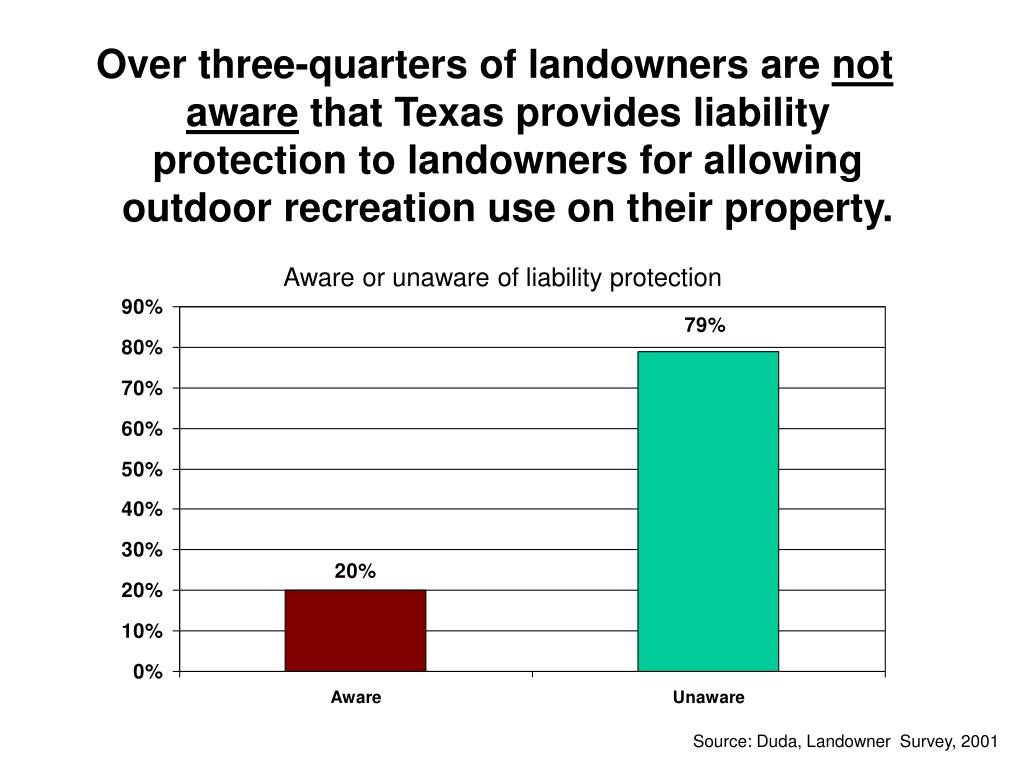 Over three-quarters of landowners are