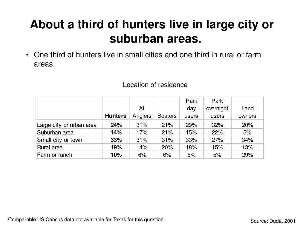 About a third of hunters live in large city or suburban areas.