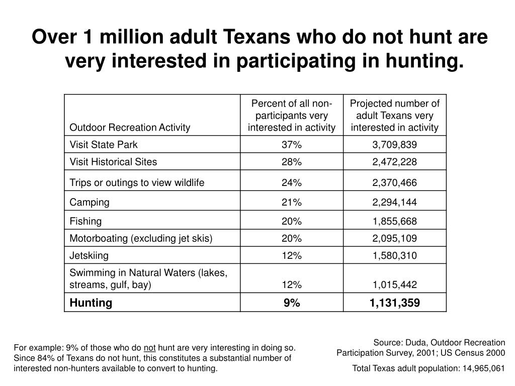 Over 1 million adult Texans who do not hunt are very interested in participating in hunting.