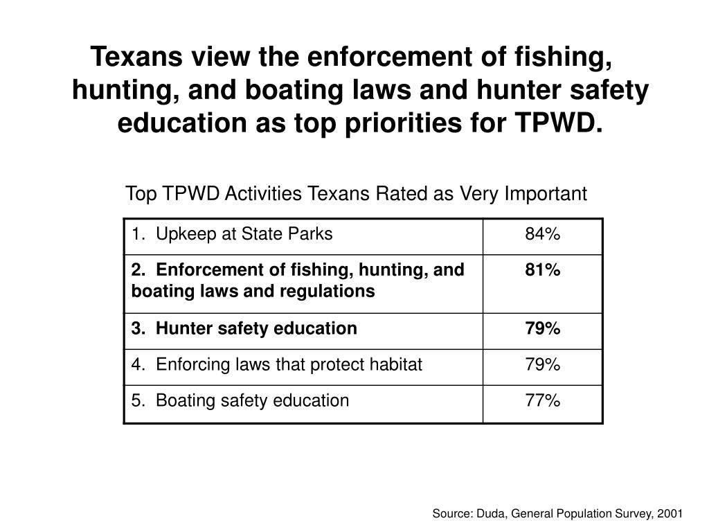Texans view the enforcement of fishing, hunting, and boating laws and hunter safety education as top priorities for TPWD.