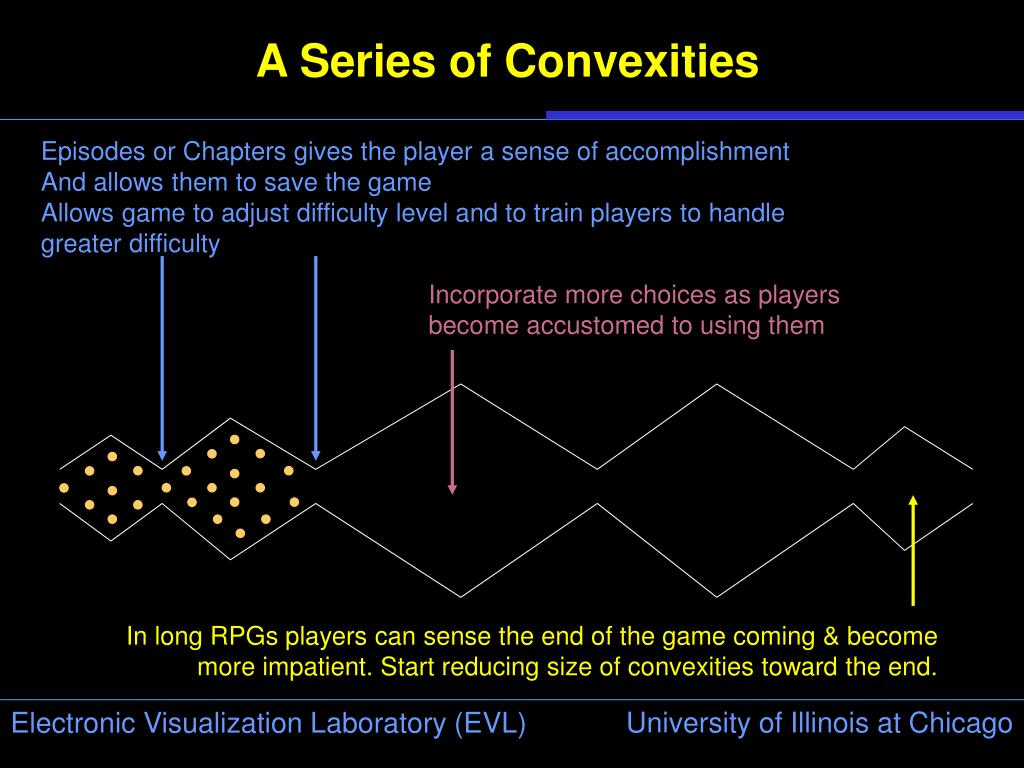A Series of Convexities