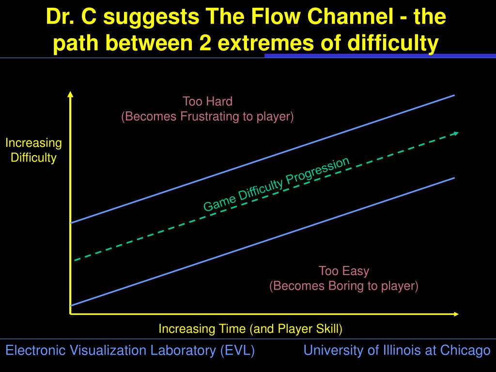 Dr. C suggests The Flow Channel - the path between 2 extremes of difficulty