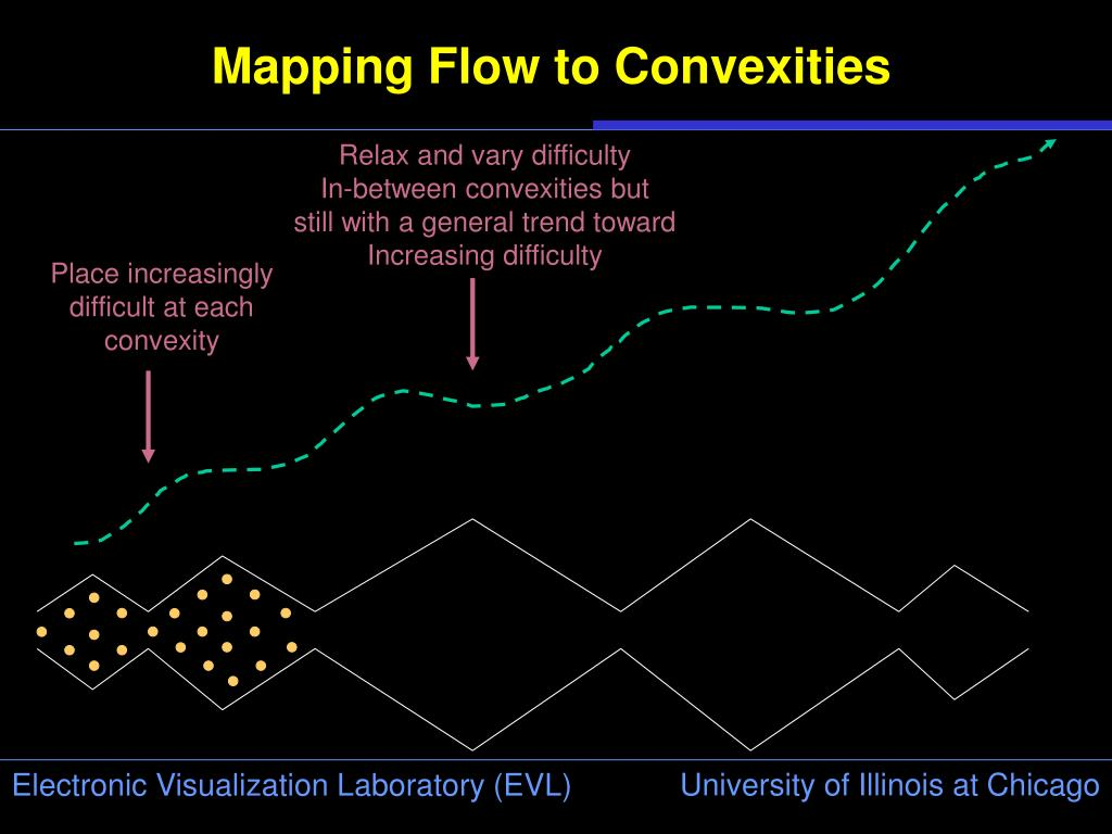 Mapping Flow to Convexities