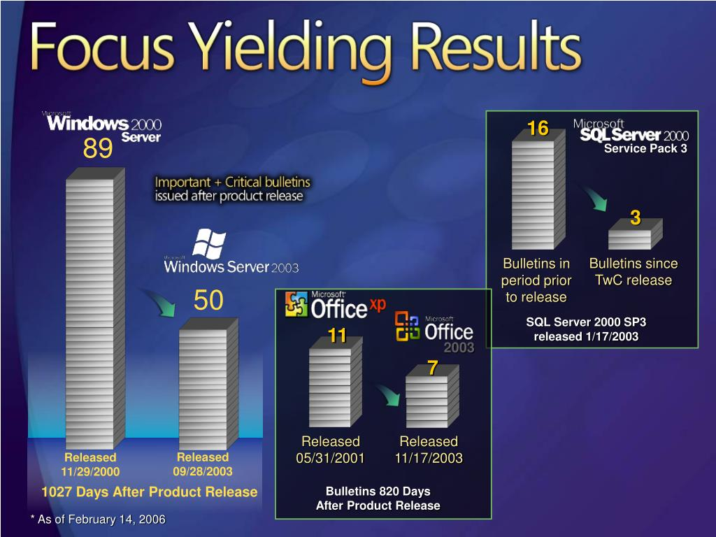 Focus Yielding Results