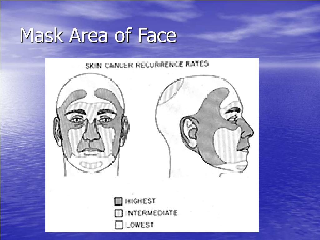 Mask Area of Face