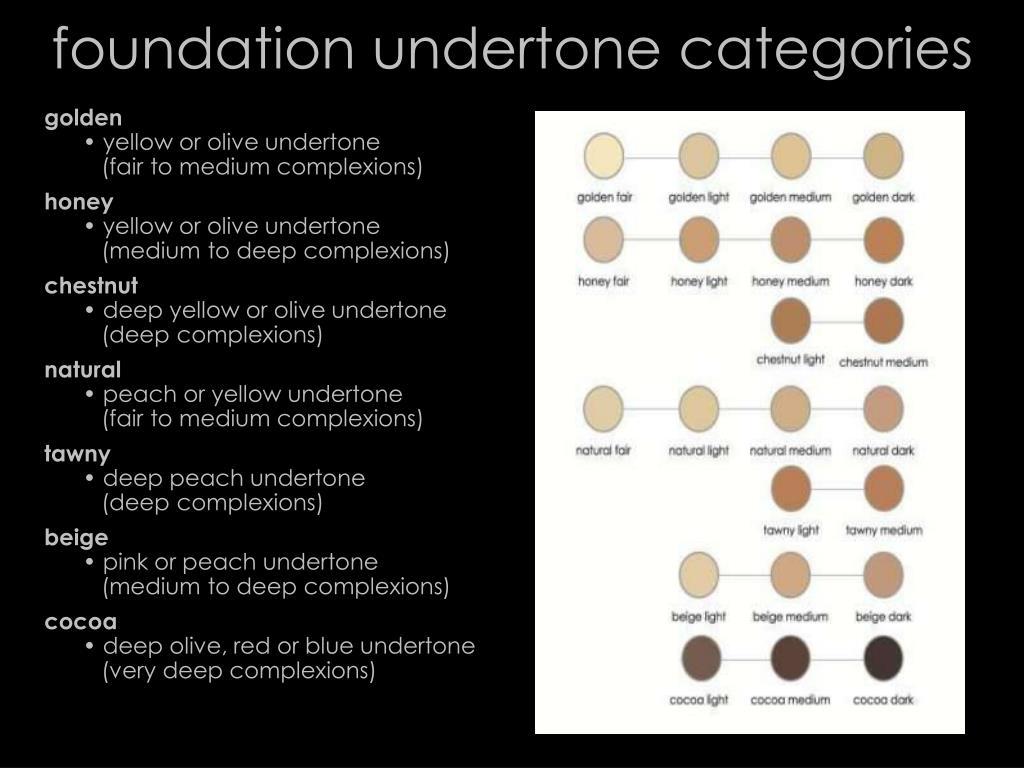 foundation undertone categories