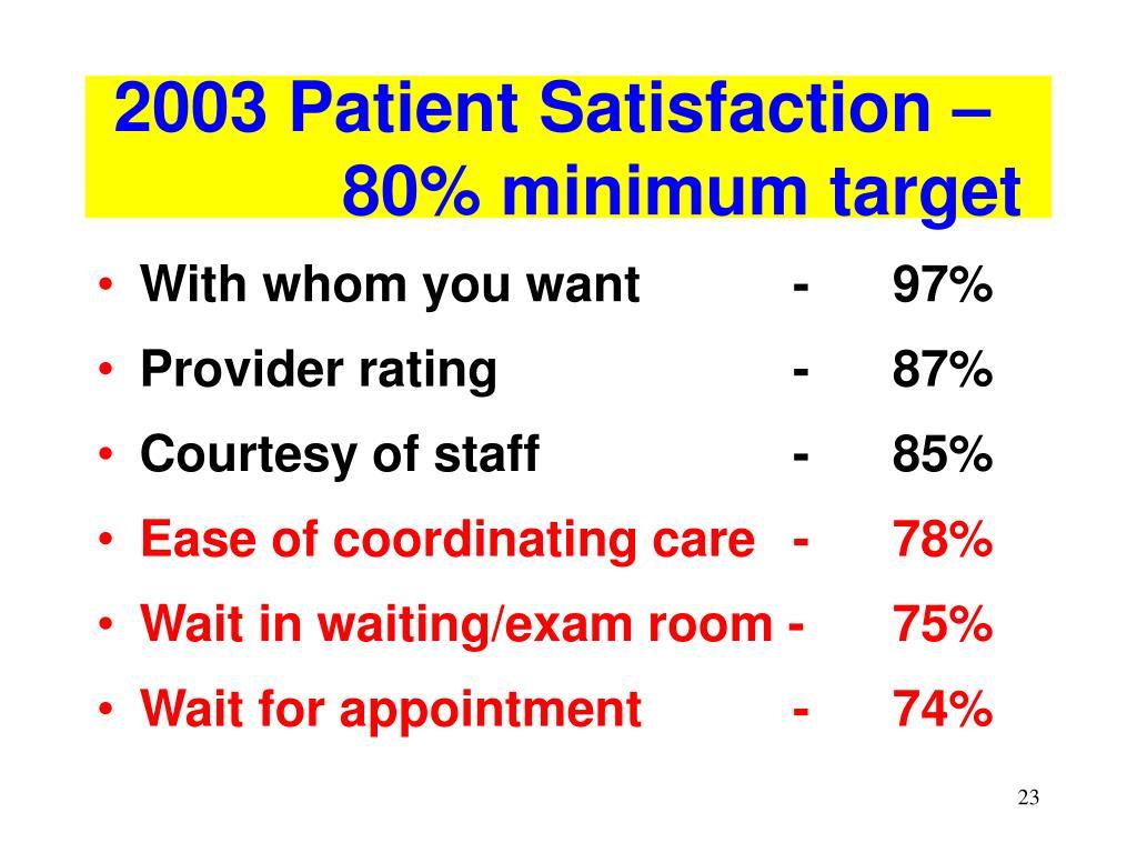 2003 Patient Satisfaction – 80% minimum target