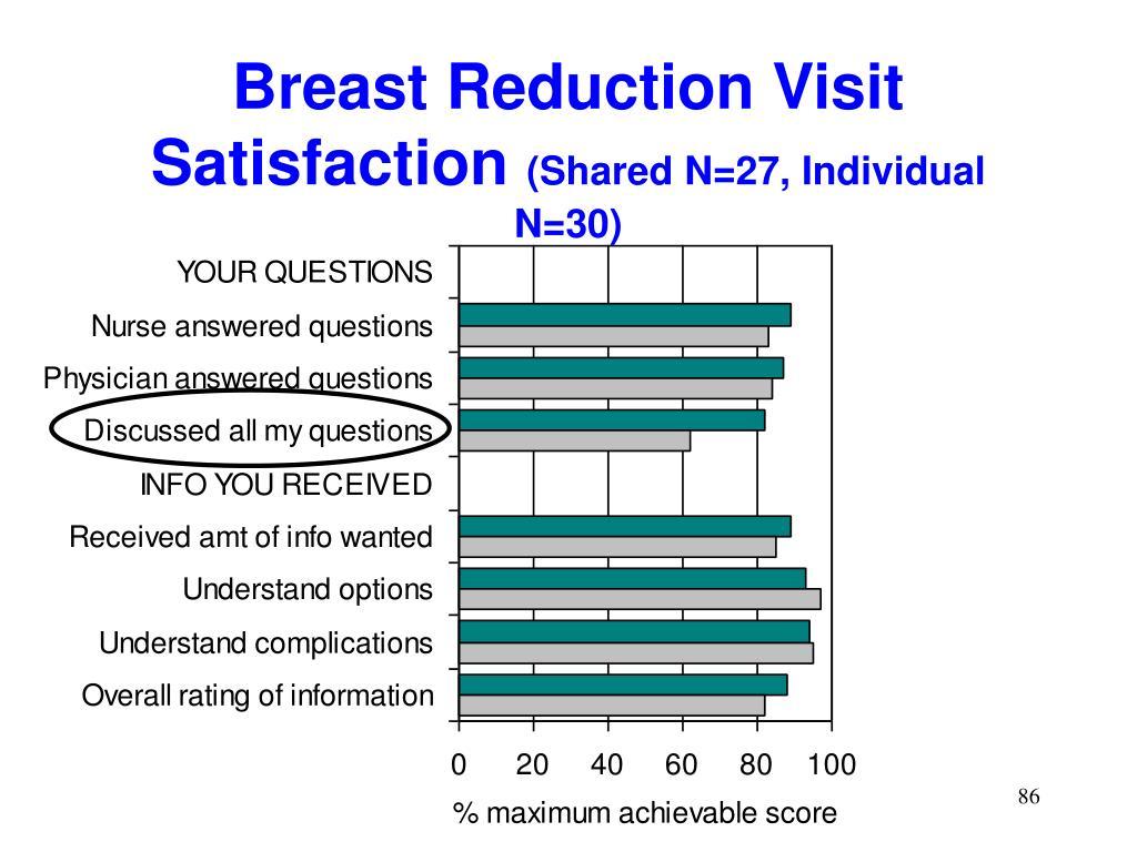 Breast Reduction Visit Satisfaction